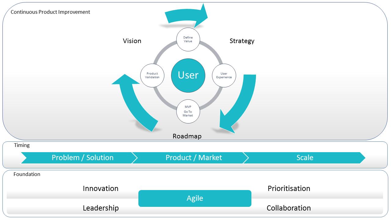Agile Product Management Framework